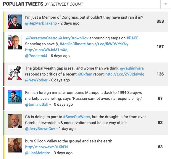 CII -- Popular Tweets